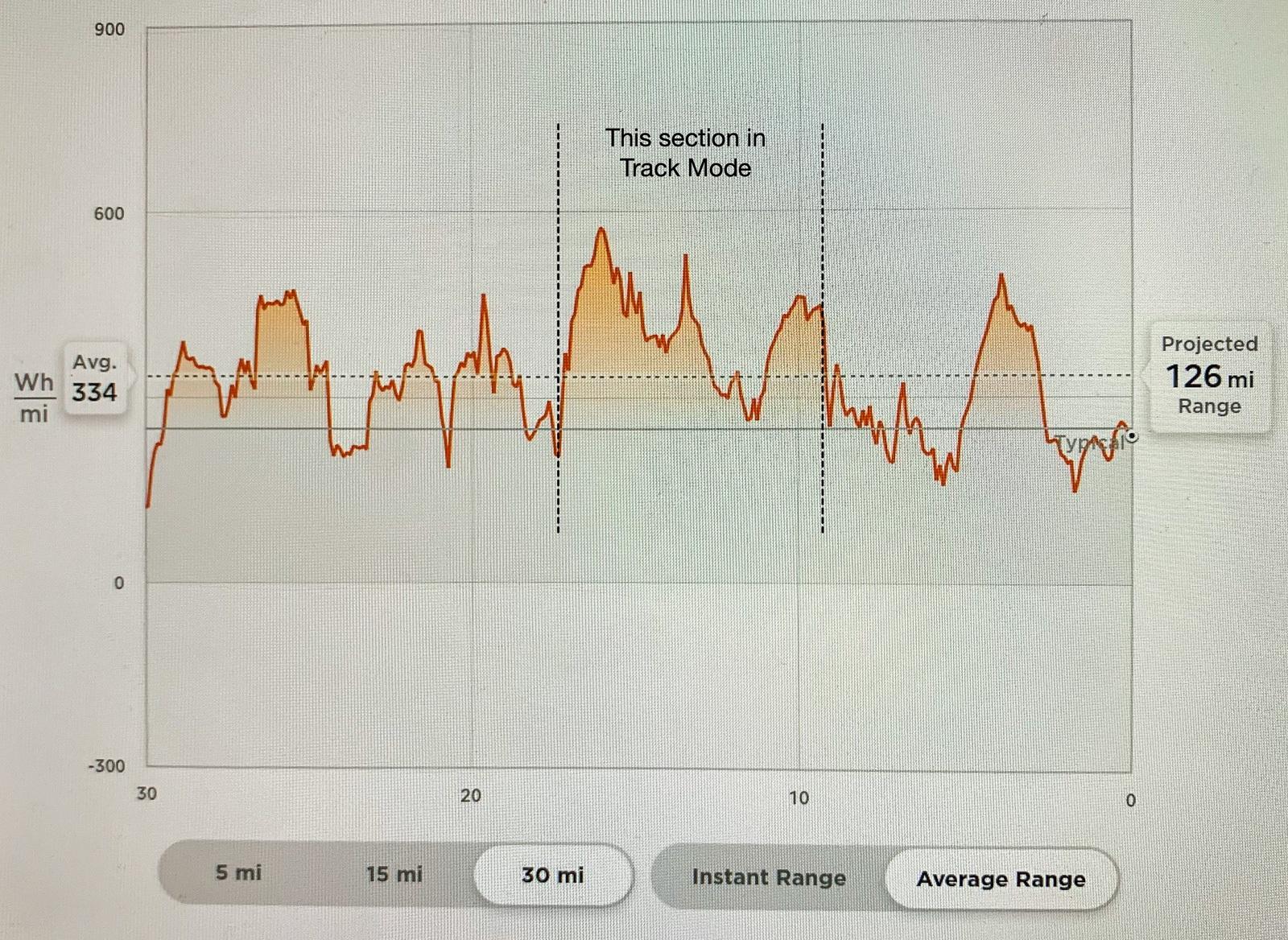 Track Mode Energy.jpg